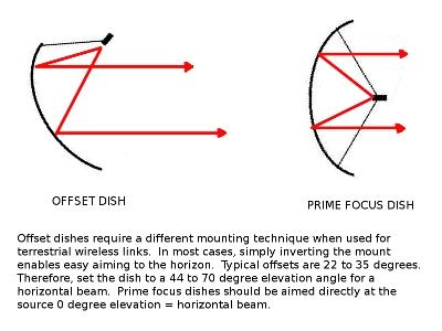 dish-aiming.jpg