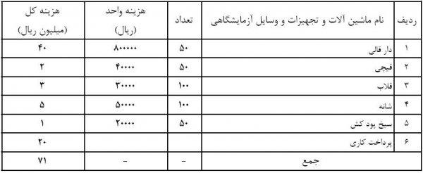 فهرست تجهیزات و مواد اولیه مصرفی در طرح توجیهی کارگاه قالیبافی