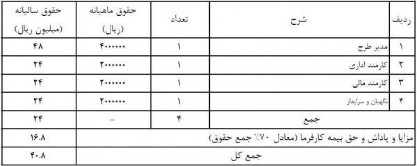 جدول تعداد پرسنل غیر تولیدی که برای اجرای طرح توجیهی کارگاه قالیبافی مورد نیاز میباشند.