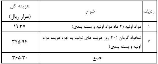 جدول کلی میزان سرمایه گذاری مورد نیاز برای راه اندازی و بار مالی طرح توجیهی قالیبافی و فرش دستباف در سال 1397