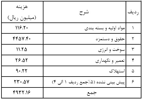 جدول محاسبه هزینه ها : اصول کلی و مبنای محاسبه هزینه ها در یک کارگاه قالیبافی در سال 97