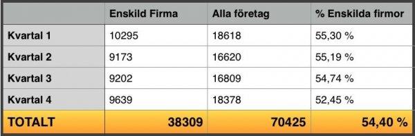 Antal nyregistrerade eller nystartade företag i Sverige under år 2015 baserat på statistik och prognoser.