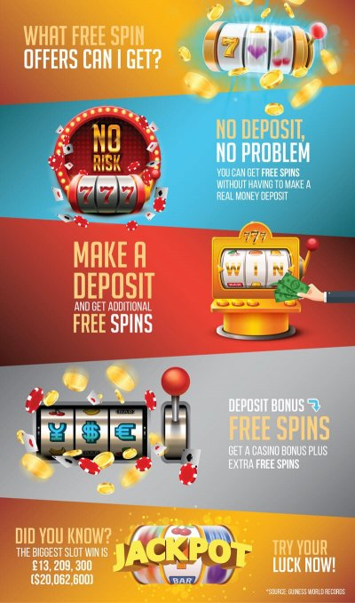 free spins infographic