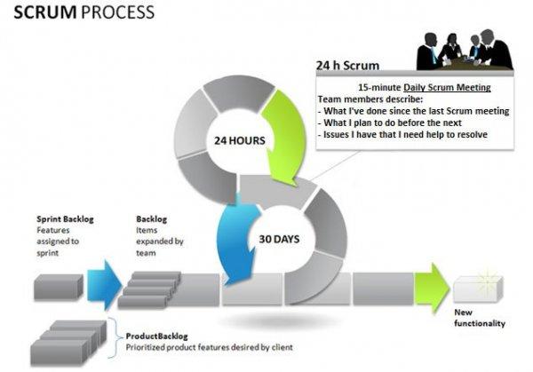 Agil Scrum process