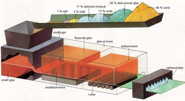 tillverkning av planglas