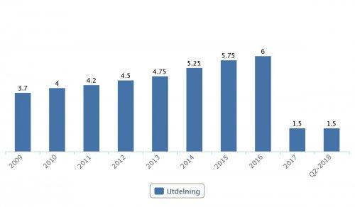 SCA, utdelningar 2009–Q2 2018