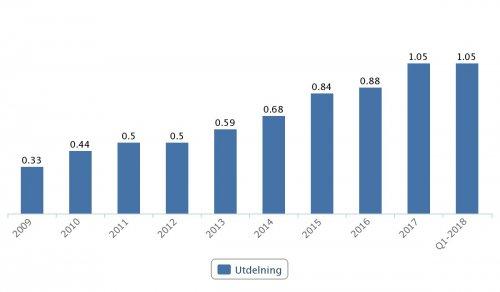 Nibe, utdelningar 2009–Q1 2018