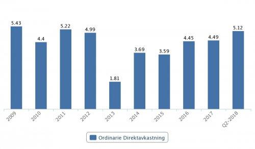 Handelsbanken, direktavkastning 2009–Q2 2018