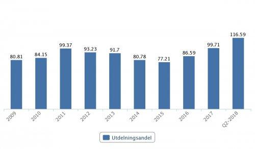 HM, utdelningsandel 2009–Q2 2018
