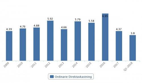 Tele2 B, ordinarie direktavkastning 2009–Q1 2018