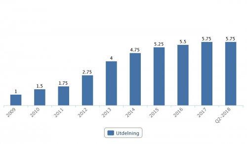 SEB, utdelningar 2009–Q2 2018