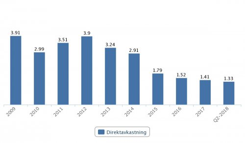Vitec, direktavkastning 2009–Q2 2018