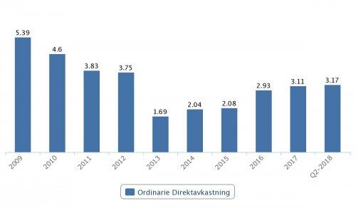 Boliden, direktavkastning 2009–Q2 2018