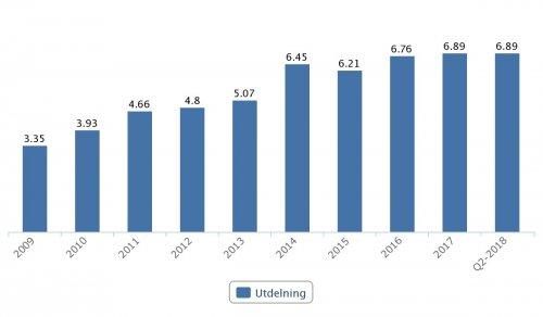 ABB, utdelningar 2009–2017 (SEK)
