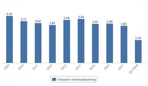 Swedish Match, ordinarie direktavkastning, 2009–Q2 2018