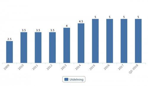 Duni, utdelningar 2009–Q2 2018