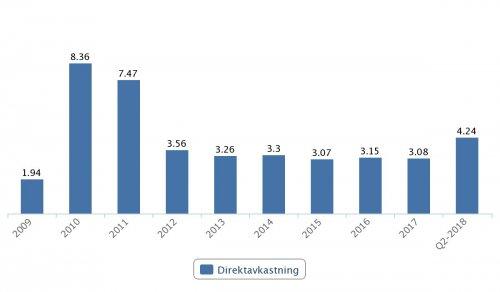 BillerudKorsnäs, direktavkastning 2009–2017