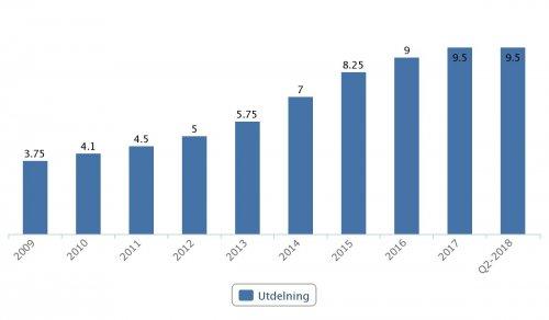 Intrum, utdelningar 2009–Q2 2018
