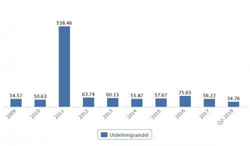 SCA, utdelningsandel 2009–Q2 2018