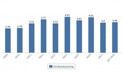 ABB, direktavkastning 2009–2017