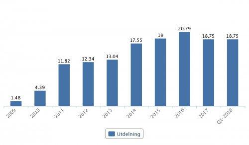 Autoliv, utdelningar (SEK) 2009–Q1 2018