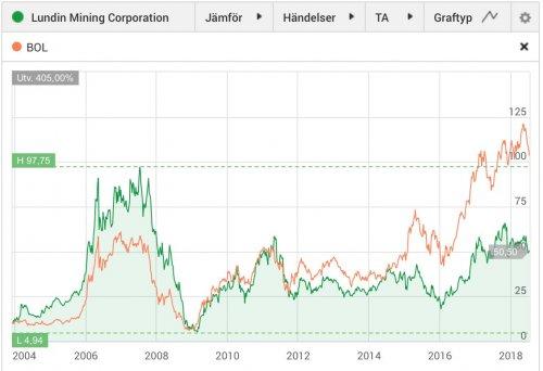 Lundin Mining, aktiekurs 2004–2018 jämfört med Boliden.