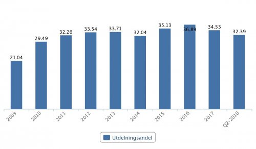 AAK, utdelningsandel 2009–Q1 2018