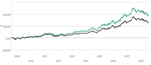 Lundbergföretagen, totalavkastning 2008–2018