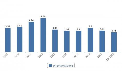 Kinnevik, direktavkastning 2009–2017