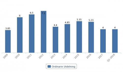 Tele2 B, ordinarie utdelningar 2009–Q1 2018