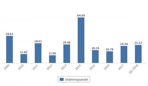 Wallenstam, utdelningsandel 2009–Q2 2018
