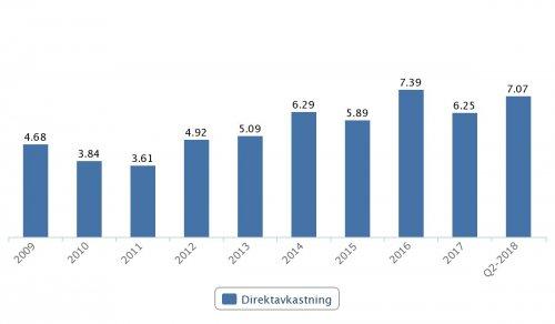 Nordea, direktavkastning 2009–Q2 2018