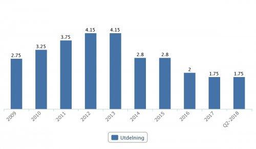 Getinge, utdelningar 2009–Q2 2018