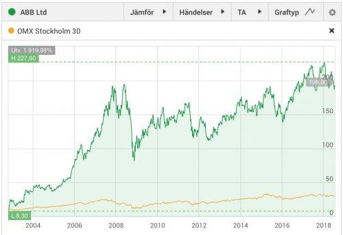 ABB, aktiekurs november 2002-juli 2018