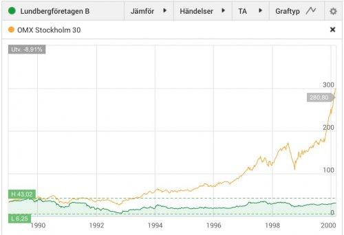 Lundbergföretagen, aktiekurs 1989-februari 2000