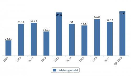 BillerudKorsnäs, utdelningsandel 2009–2017