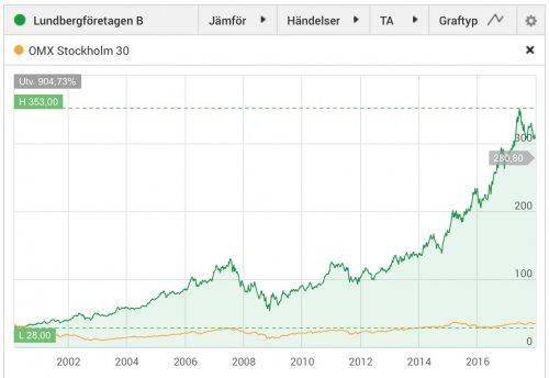 Lundbergföretagen, aktiekurs, mars 2000–2017