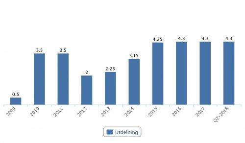 BillerudKorsnäs, utdelningar 2009–2017