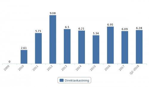 Swedbank, direktavkastning 2009–Q2 2018