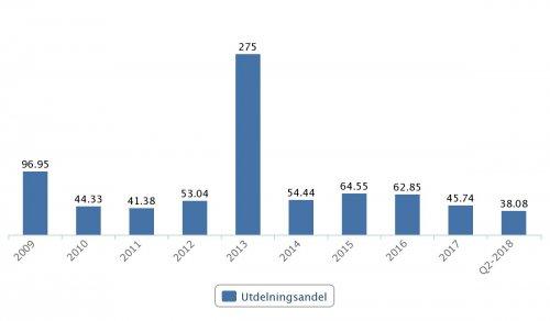 SKF, utdelningsandel 2009–Q2 2018