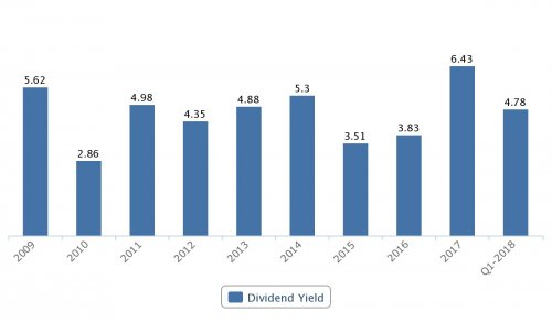 Kindred, direktavkastning 2009–2017