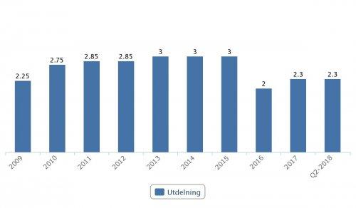 Telia, utdelningar 2009–Q2 2018