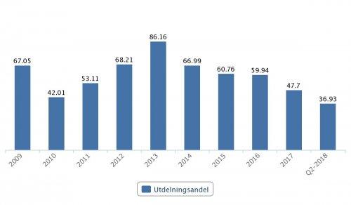 Nibe, utdelningsandel 2009–Q1 2018