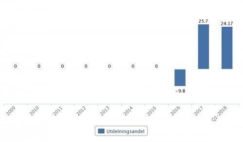 Lundin Mining, utdelningsandel 2016–Q1 2018