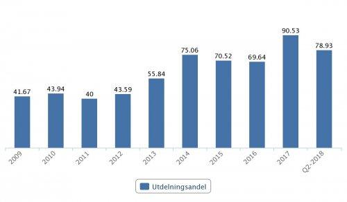Nordea, utdelningsandel 2009–Q2 2018