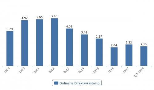 Sweco, direktavkastning 2009–Q2 2018