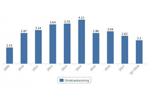 Sandvik, direktavkastning 2009–Q2 2018