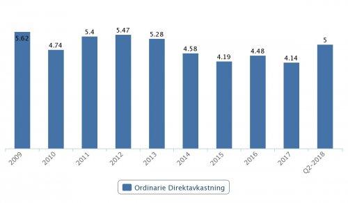 Skanska, ordinarie direktavkastning 2009–Q2 2018