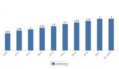 Lundbergföretagen, utdelningar 2009–2017