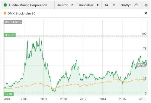 Lundin Mining, aktiekurs 2004–2018